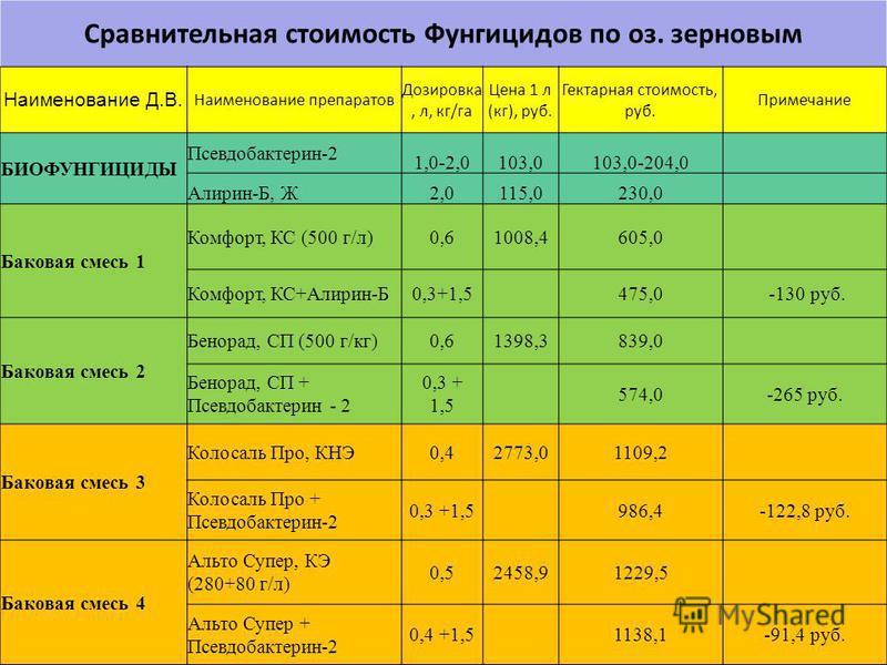 Сравнительная стоимость Фунгицидов по оз. зерновым Наименование Д.В. Наименование препаратов Дозировка, л, кг/га Цена 1 л (кг), руб. Гектарная стоимость, руб. Примечание БИОФУНГИЦИДЫ Псевдобактерин-2 1,0-2,0103,0103,0-204,0 Алирин-Б, Ж2,0115,0230,0 Б