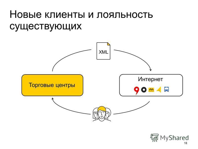 Новые клиенты и лояльность существующих 16 Торговые центры XML Интернет