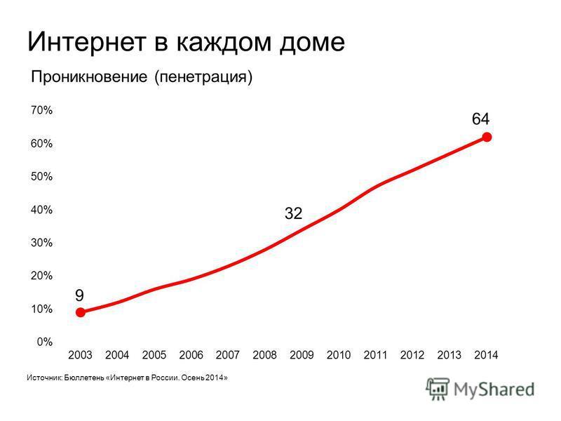 Интернет в каждом доме 9 32 64 Проникновение (пенетрация) Источник: Бюллетень «Интернет в России. Осень 2014»
