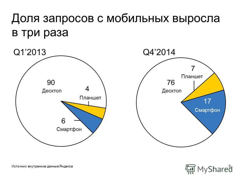 Доля запросов с мобильных выросла в три раза Источник: внутренние данные Яндекса 3 Q12013Q42014 90 Десктоп Планшет Смартфон 7 17 Десктоп 76 Планшет Смартфон 4 6