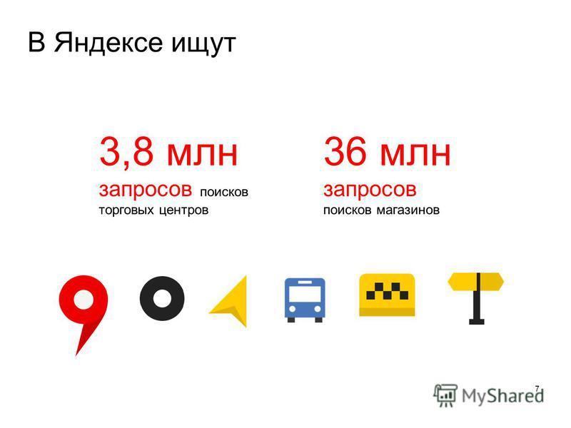 В Яндексе ищут 7 3,8 млн запросов поисков торговых центров 36 млн запросов поисков магазинов