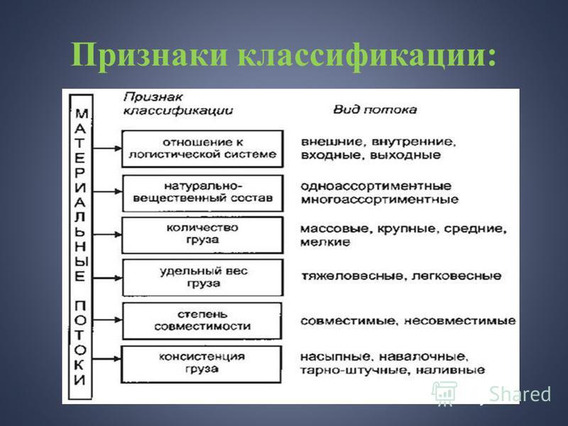Признаки классификации: