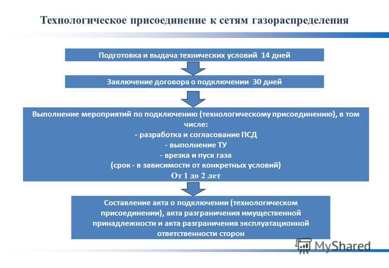 Технологическое присоединение к сетям газораспределения Подготовка и выдача технических условий 14 дней Заключение договора о подключении 30 дней Выполнение мероприятий по подключению (технологическому присоединению), в том числе: - разработка и согл