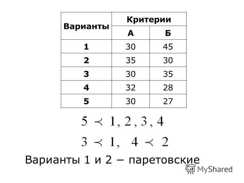 Варианты Критерии AБ 13045 23530 3 35 43228 53027 Варианты 1 и 2 паретовские