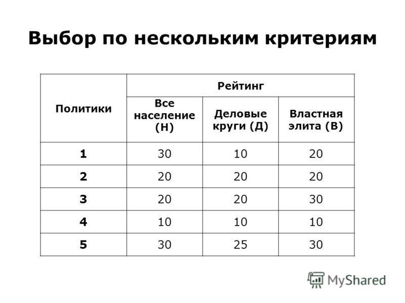 Выбор по нескольким критериям Политики Рейтинг Все население (Н) Деловые круги (Д) Властная элита (В) 1301020 2 3 30 410 5302530