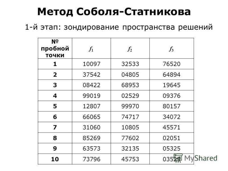 Метод Соболя-Статникова 1-й этап: зондирование пространства решений пробной точки f1f1 f2f2 f3f3 1100973253376520 2375420480564894 3084226895319645 4990190252909376 5128079997080157 6660657471734072 7310601080545571 8852697760202051 9635733213505325