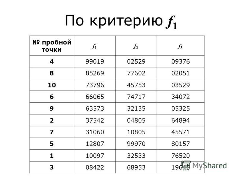 По критерию f 1 пробной точки f1f1 f2f2 f3f3 4990190252909376 8852697760202051 10737964575303529 6660657471734072 9635733213505325 2375420480564894 7310601080545571 5128079997080157 1100973253376520 3084226895319645