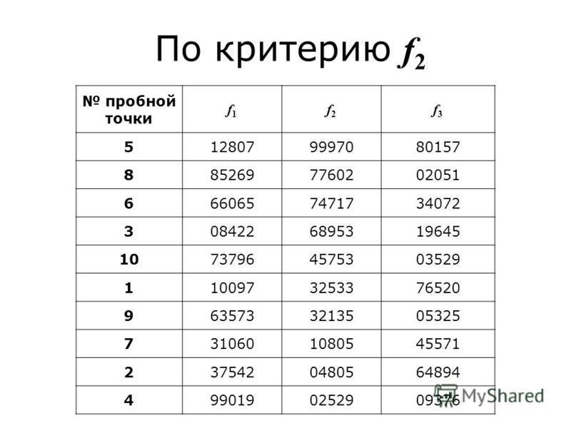 По критерию f 2 пробной точки f1f1 f2f2 f3f3 5128079997080157 8852697760202051 6660657471734072 3084226895319645 10737964575303529 1100973253376520 9635733213505325 7310601080545571 2375420480564894 4990190252909376