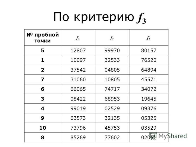 По критерию f 3 пробной точки f1f1 f2f2 f3f3 5128079997080157 1100973253376520 2375420480564894 7310601080545571 6660657471734072 3084226895319645 4990190252909376 9635733213505325 10737964575303529 8852697760202051