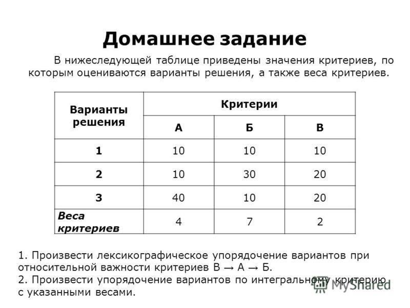 Домашнее задание Варианты решения Критерии АБВ 110 21010302020 34040102020 Веса критериев 472 В нижеследующей таблице приведены значения критериев, по которым оцениваются варианты решения, а также веса критериев. 1. Произвести лексикографическое упор