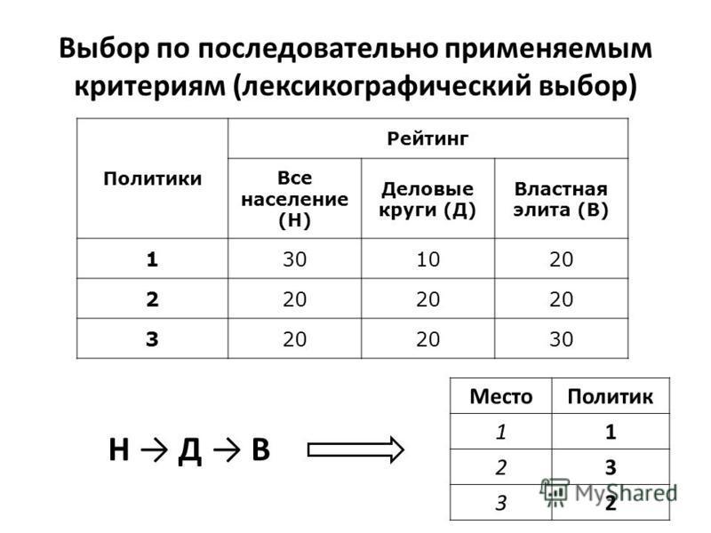 Выбор по последовательно применяемым критериям (лексикографический выбор) Политики Рейтинг Все население (Н) Деловые круги (Д) Властная элита (В) 1301020 2 3 30 Н Д В Место Политик 11 23 32