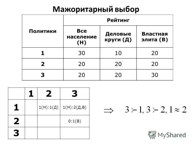 Мажоритарный выбор 123 1 1(Н):1(Д)1(Н):2(Д,В) 2 0:1(В) 3