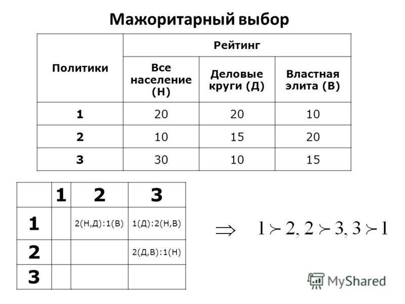 Мажоритарный выбор 123 1 2(Н,Д):1(В)1(Д):2(Н,В) 2 2(Д,В):1(Н) 3 Политики Рейтинг Все население (Н) Деловые круги (Д) Властная элита (В) 120 10 2 1520 3301015