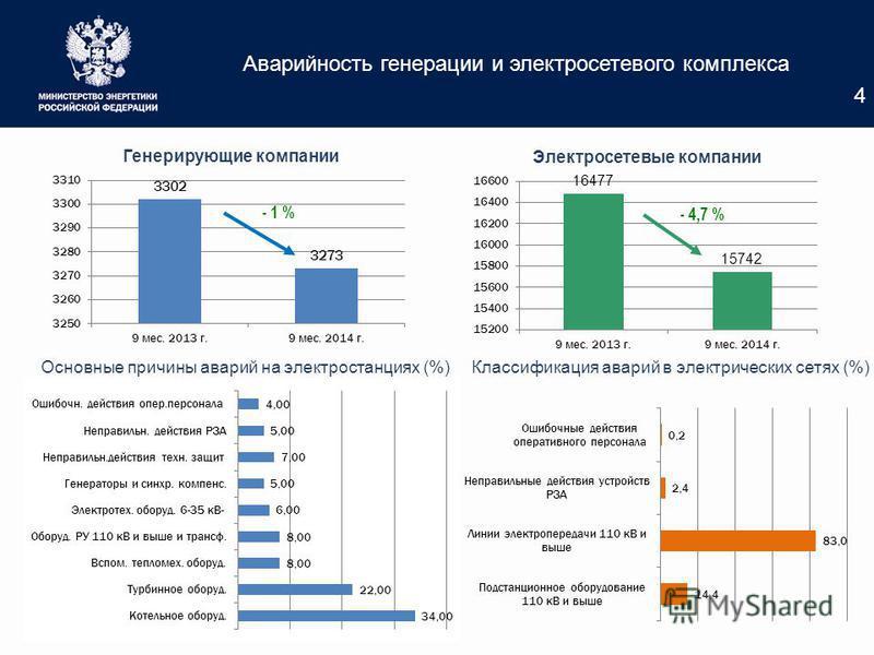 Аварийность генерации и электросетевого комплекса - 1 % - 4,7 % Классификация аварий в электрических сетях (%)Основные причины аварий на электростанциях (%) 4