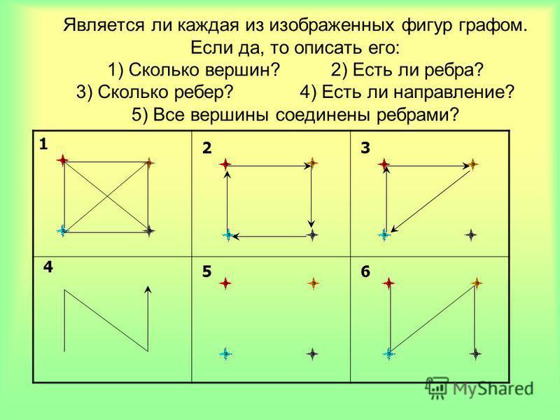 Является ли каждая из изображенных фигур графом. Если да, то описать его: 1) Сколько вершин?2) Есть ли ребра? 3) Сколько ребер? 4) Есть ли направление? 5) Все вершины соединены ребрами? 1 23 65 4