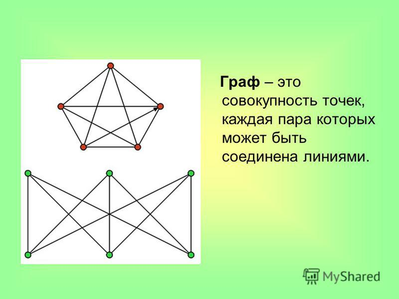 Граф – это совокупность точек, каждая пара которых может быть соединена линиями.