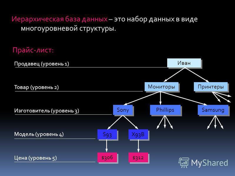 Иерархическая база данных – это набор данных в виде многоуровневой структуры. Прайс-лист: Продавец (уровень 1) Товар (уровень 2) Модель (уровень 4) Цена (уровень 5) Изготовитель (уровень 3) $306 $312 S93 X93B Sony Phillips Samsung Мониторы Принтеры И
