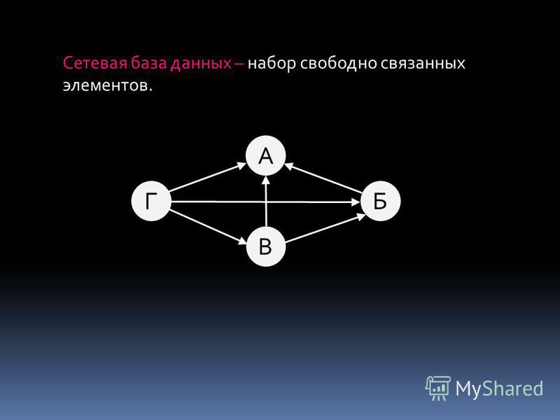 БГ А В Сетевая база данных – набор свободно связанных элементов.