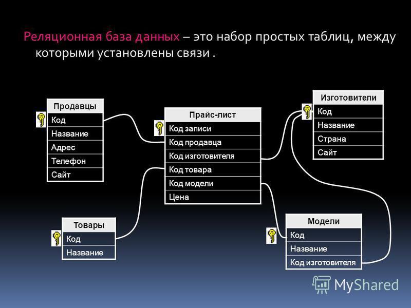 Реляционная база данных – это набор простых таблиц, между которыми установлены связи. Продавцы Код Название Адрес Телефон Сайт Изготовители Код Название Страна Сайт Модели Код Название Код изготовителя Товары Код Название Прайс-лист Код записи Код пр