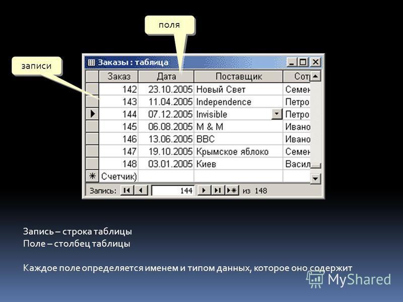 поля записи Запись – строка таблицы Поле – столбец таблицы Каждое поле определяется именем и типом данных, которое оно содержит