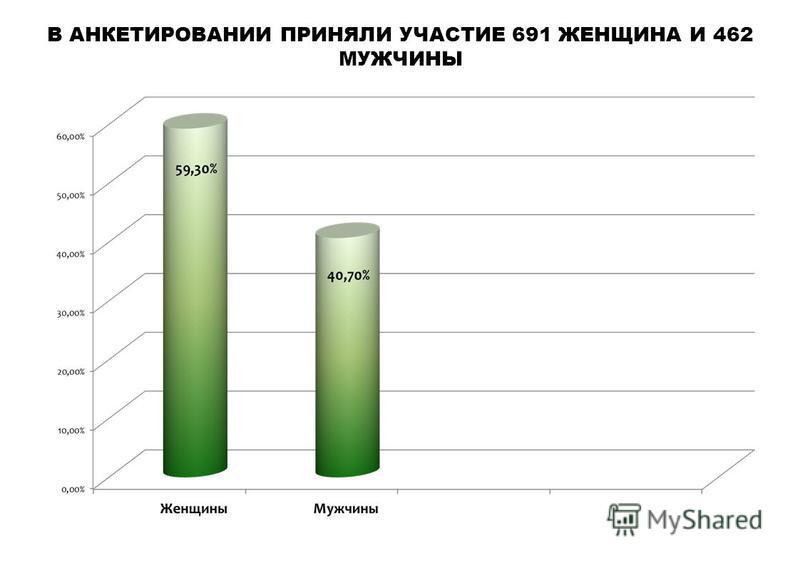 В АНКЕТИРОВАНИИ ПРИНЯЛИ УЧАСТИЕ 691 ЖЕНЩИНА И 462 МУЖЧИНЫ