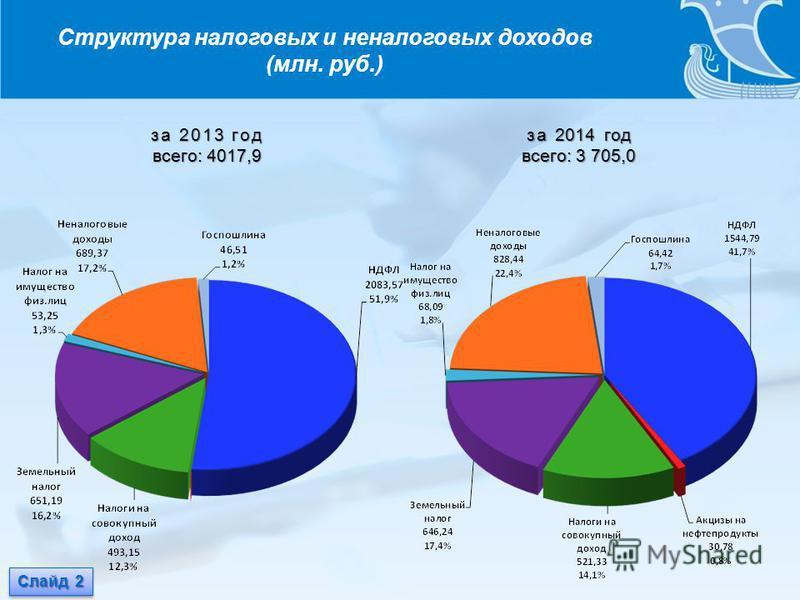 Структура налоговых и неналоговых доходов (млн. руб.) за 2013 год всего: 4017,9 за 2014 год всего: 3 705,0 Слайд 2