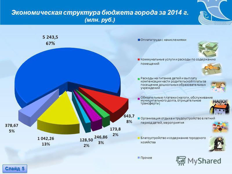 Экономическая структура бюджета города за 2014 г. (млн. руб.) Слайд 5