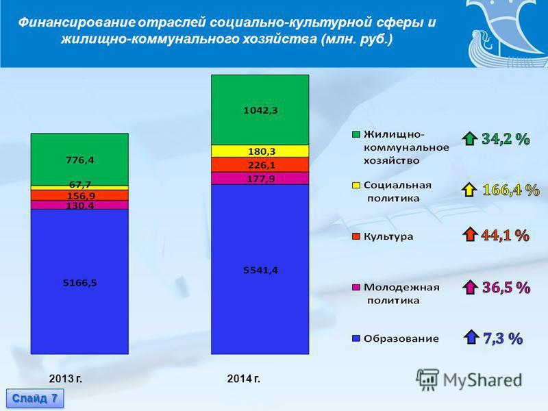 Слайд 7 2013 г. 2014 г. Финансирование отраслей социально-культурной сферы и жилищно-коммунального хозяйства (млн. руб.)