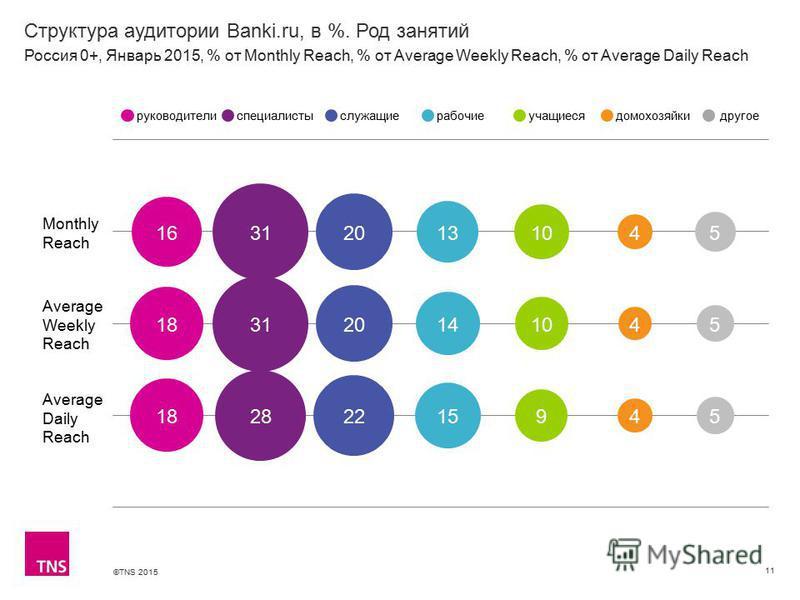 ©TNS 2015 Структура аудитории Banki.ru, в %. Род занятий 11 Monthly Reach Average Weekly Reach Average Daily Reach руководителиспециалистыслужащиерабочиеучащиесядомохозяйкидругое Россия 0+, Январь 2015, % от Monthly Reach, % от Average Weekly Reach,