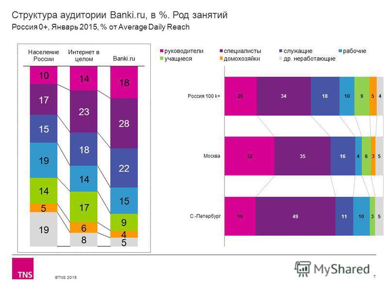 ©TNS 2015 Структура аудитории Banki.ru, в %. Род занятий 7 Россия 0+, Январь 2015, % от Average Daily Reach