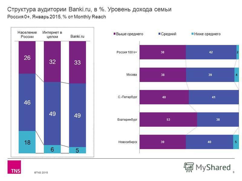 ©TNS 2015 Структура аудитории Banki.ru, в %. Уровень дохода семьи 8 Россия 0+, Январь 2015, % от Monthly Reach