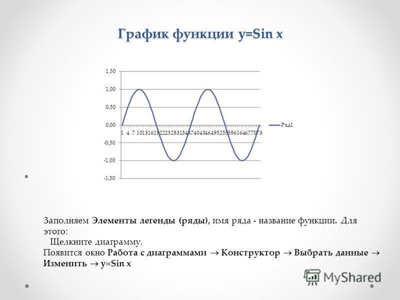График функции y=Sin x Заполняем Элементы легенды (ряды), имя ряда - название функции. Для этого: Щелкните диаграмму. Появится окно Работа с диаграммами Конструктор Выбрать данные Изменить y Sin x