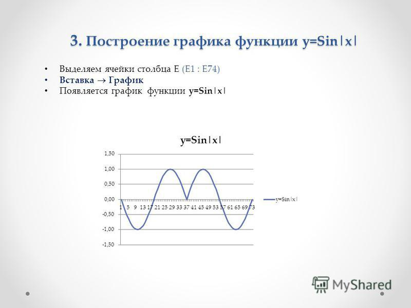 3. Построение графика функции y=Sin|x| Выделяем ячейки столбца E (E1 : E74) Вставка График Появляется график функции y=Sin|x|