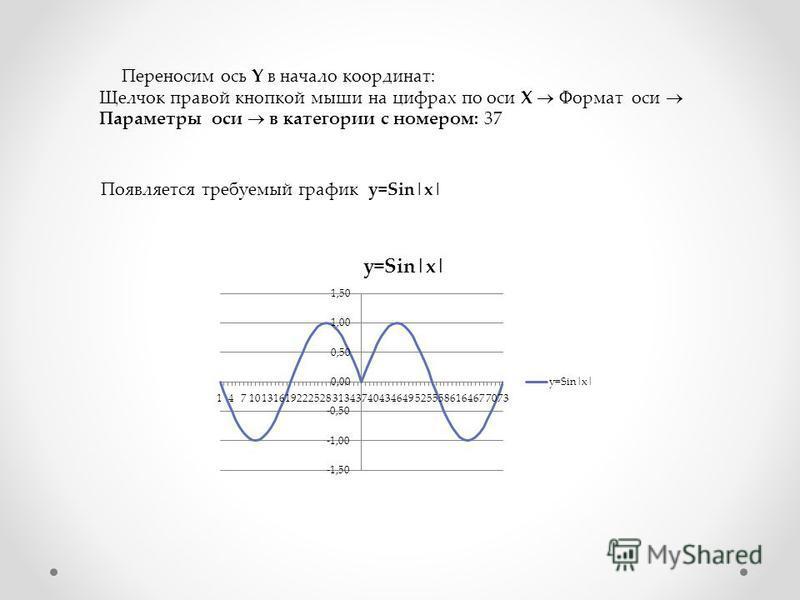 Переносим ось Y в начало координат: Щелчок правой кнопкой мыши на цифрах по оси X Формат оси Параметры оси в категории с номером: 37 Появляется требуемый график y=Sin|x|