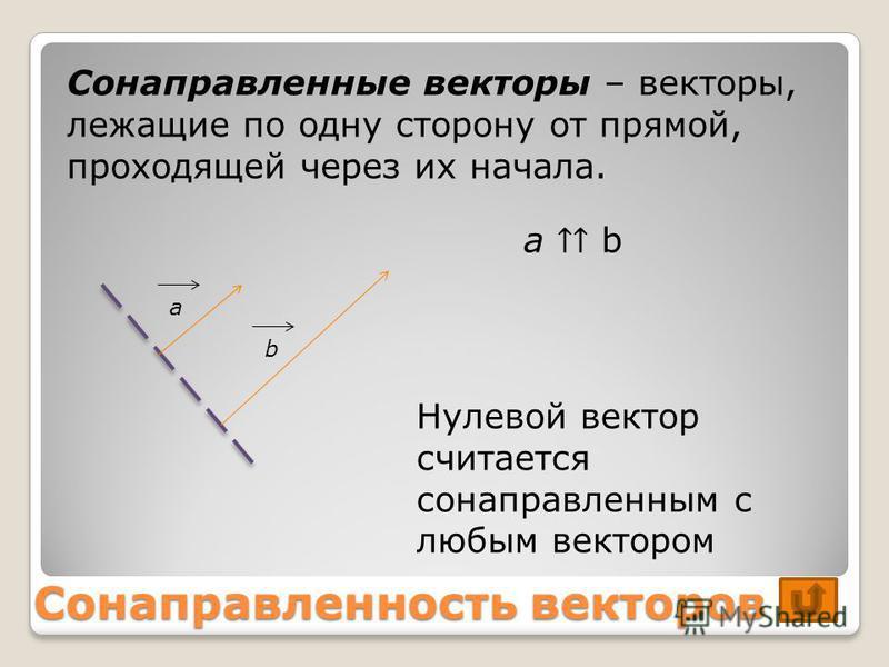 Сонаправленность векторов Сонаправленые векторы – векторы, лежащие по одну сторону от прямой, проходящей через их начала. аb Нулевой вектор считается сонаправленым с любым вектором a b