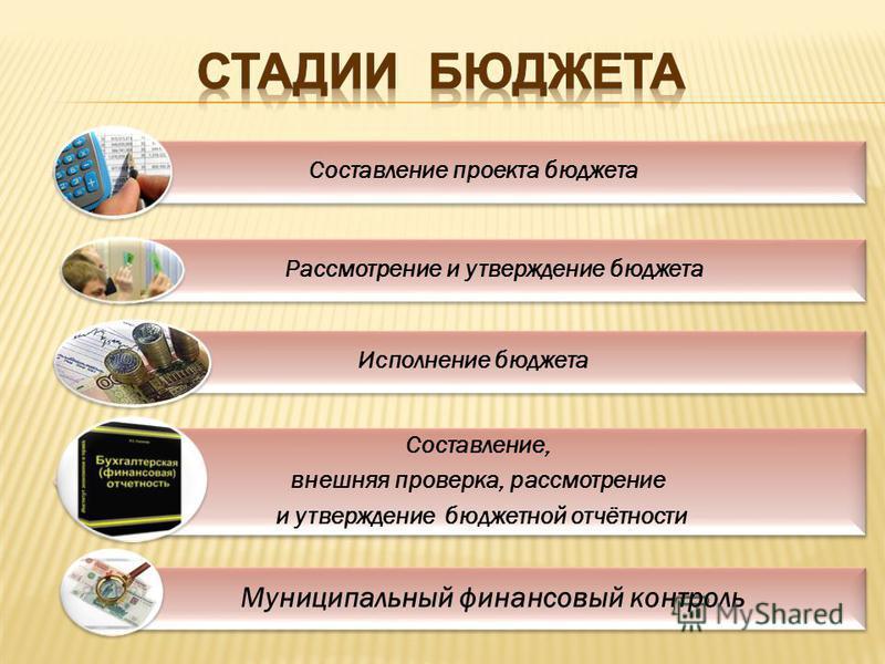 Составление проекта бюджета Рассмотрение и утверждение бюджета Исполнение бюджета Составление, внешняя проверка, рассмотрение и утверждение бюджетной отчётности Муниципальный финансовый контроль