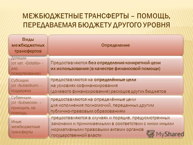 МЕЖБЮДЖЕТНЫЕ ТРАНСФЕРТЫ – ПОМОЩЬ, ПЕРЕДАВАЕМАЯ БЮДЖЕТУ ДРУГОГО УРОВНЯ Дотации (от лат. «Dotatio» - дар, пожертвование) Дотации (от лат. «Dotatio» - дар, пожертвование) Субсидии (от «Subsidium» - поддержка Субсидии (от «Subsidium» - поддержка Субвенци
