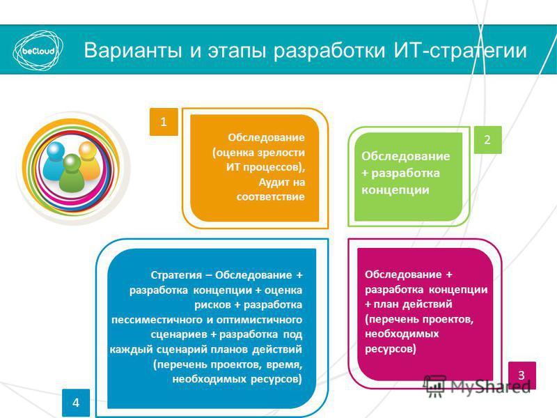 Обследование (оценка зрелости ИТ процессов), Аудит на соответствие Обследование + разработка концепции Обследование + разработка концепции + план действий (перечень проектов, необходимых ресурсов) Стратегия – Обследование + разработка концепции + оце