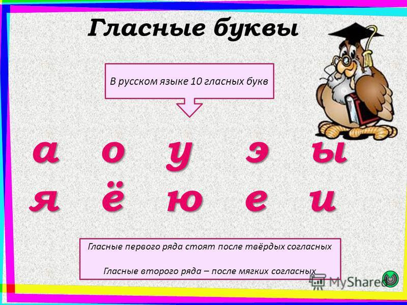 Гласные буквы а о у э ы я ё ю е и В русском языке 10 гласнаяыйых букв Гласные первого ряда стоят после твёрдых согласнаяыйых Гласные второго ряда – после магких согласнаяыйых