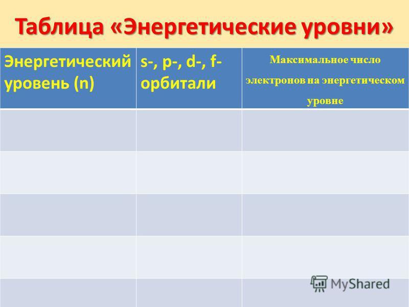 Таблица «Энергетические уровни» Энергетический уровень (n) s-, p-, d-, f- орбитали Максимальное число электронов на энергетическом уровне
