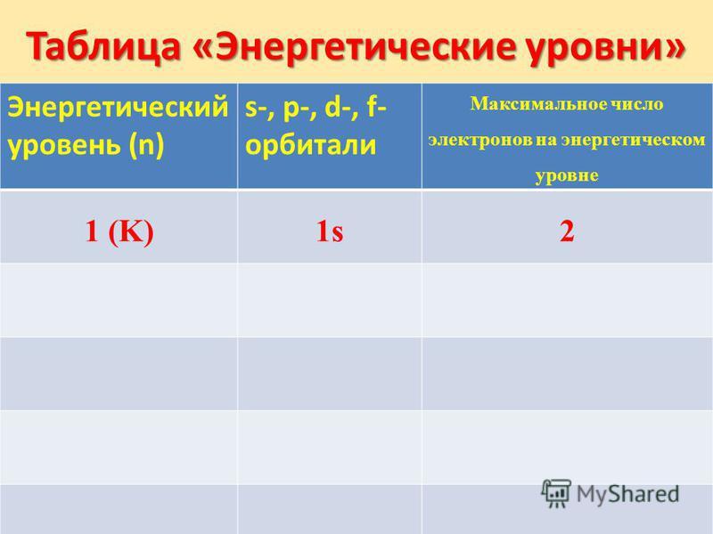 Таблица «Энергетические уровни» Энергетический уровень (n) s-, p-, d-, f- орбитали Максимальное число электронов на энергетическом уровне 1 (K)1s2
