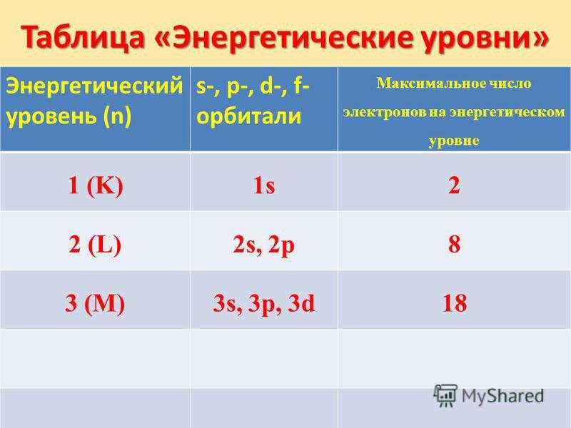 Таблица «Энергетические уровни» Энергетический уровень (n) s-, p-, d-, f- орбитали Максимальное число электронов на энергетическом уровне 1 (K)1s2 2 (L)2s, 2p8 3 (M)3s, 3p, 3d18