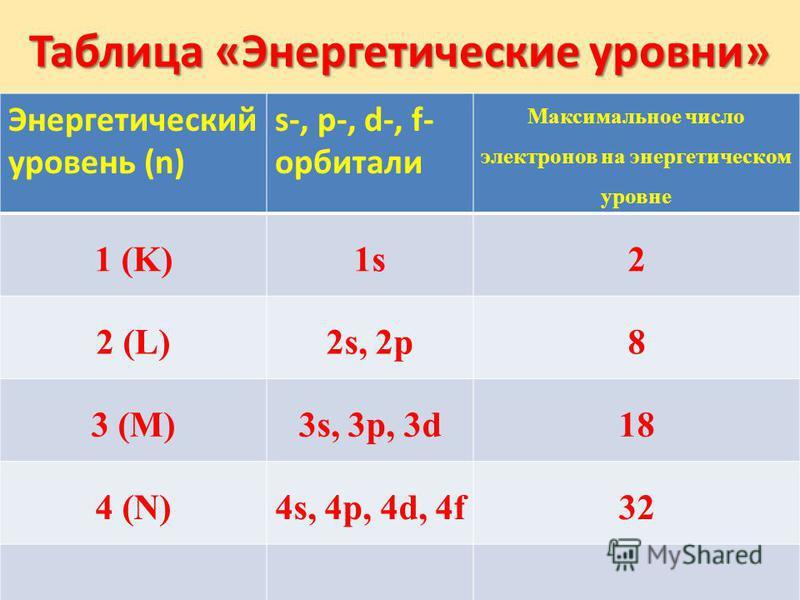 Таблица «Энергетические уровни» Энергетический уровень (n) s-, p-, d-, f- орбитали Максимальное число электронов на энергетическом уровне 1 (K)1s2 2 (L)2s, 2p8 3 (M)3s, 3p, 3d18 4 (N)4s, 4p, 4d, 4f32