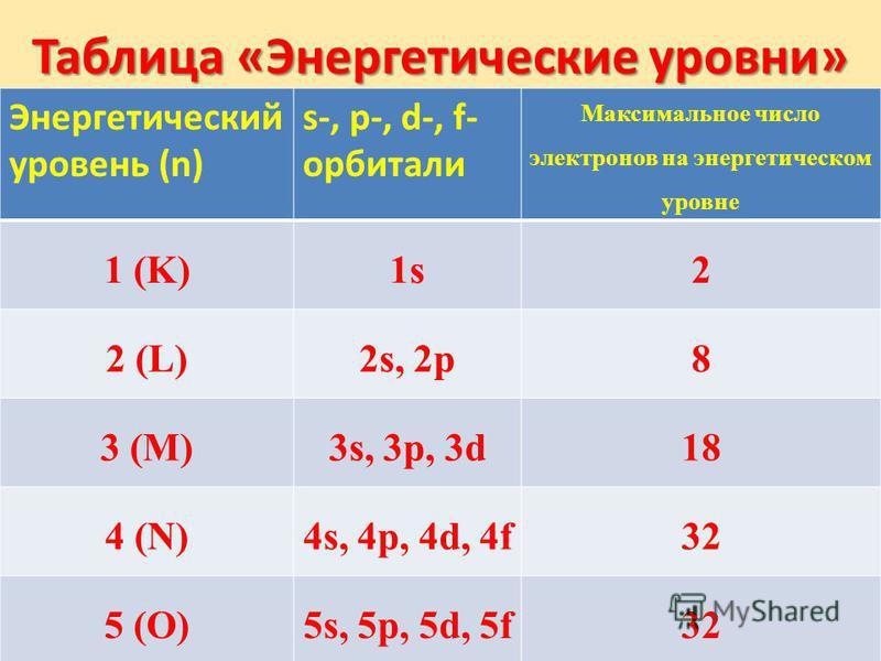 Таблица «Энергетические уровни» Энергетический уровень (n) s-, p-, d-, f- орбитали Максимальное число электронов на энергетическом уровне 1 (K)1s2 2 (L)2s, 2p8 3 (M)3s, 3p, 3d18 4 (N)4s, 4p, 4d, 4f32 5 (O)5s, 5p, 5d, 5f32