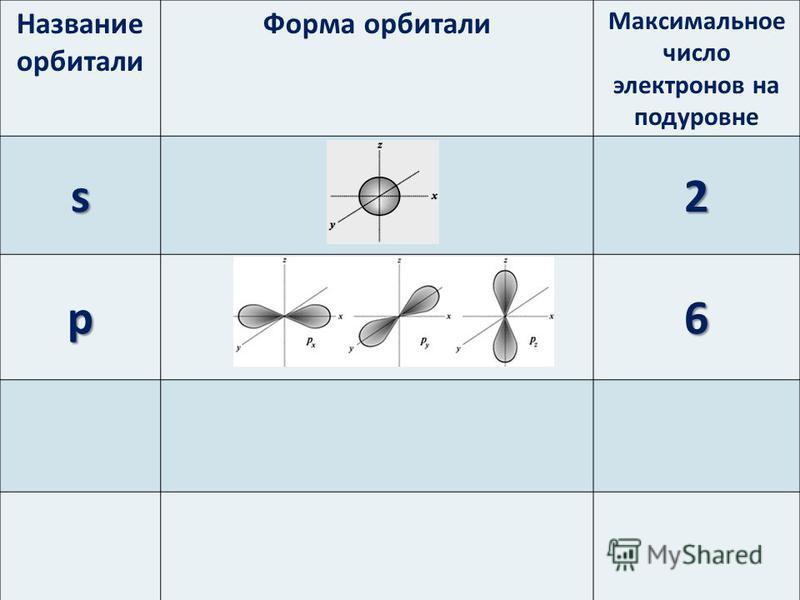 Название орбитали Форма орбитали Максимальное число электронов на подуровне s2 p6