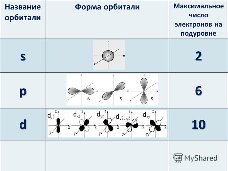 Название орбитали Форма орбитали Максимальное число электронов на подуровне s2 p6 d10