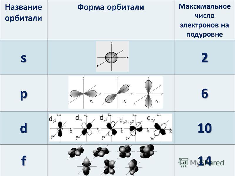 Название орбитали Форма орбитали Максимальное число электронов на подуровне s2 p6 d10 f14