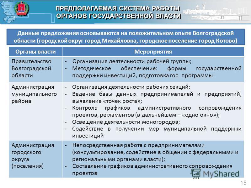 ПРЕДПОЛАГАЕМАЯ СИСТЕМА РАБОТЫ ОРГАНОВ ГОСУДАРСТВЕННОЙ ВЛАСТИ ПРЕДПОЛАГАЕМАЯ СИСТЕМА РАБОТЫ ОРГАНОВ ГОСУДАРСТВЕННОЙ ВЛАСТИ 15 Данные предложения основываются на положительном опыте Волгоградской области (городской округ город Михайловка, городское пос