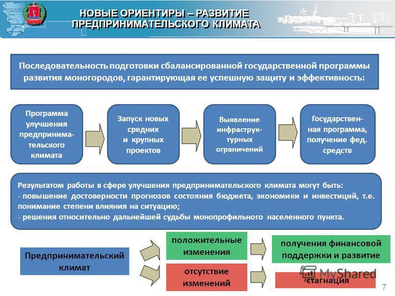 Среднегодовой объем расходов НОВЫЕ ОРИЕНТИРЫ – РАЗВИТИЕ ПРЕДПРИНИМАТЕЛЬСКОГО КЛИМАТА НОВЫЕ ОРИЕНТИРЫ – РАЗВИТИЕ ПРЕДПРИНИМАТЕЛЬСКОГО КЛИМАТА 7 Последовательность подготовки сбалансированной государственной программы развития моногородов, гарантирующа