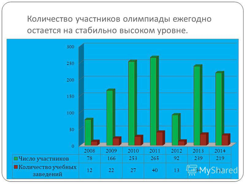 Количество участников олимпиады ежегодно остается на стабильно высоком уровне.